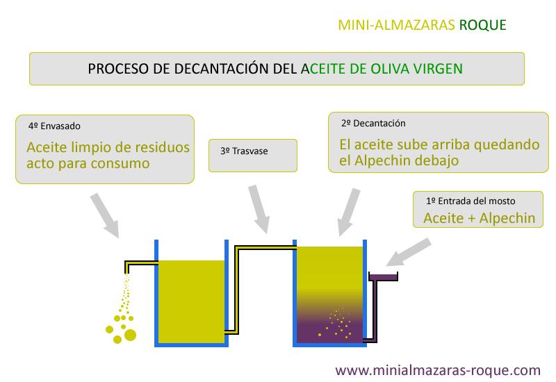 Almazara depositos decantadores de aceite de oliva virgen for Ceramica artesanal como se hace
